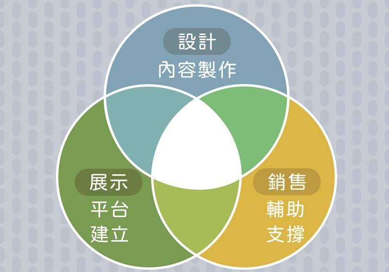 文創產業工作關係圖。資料來源李立亨,遠見編輯部製圖。