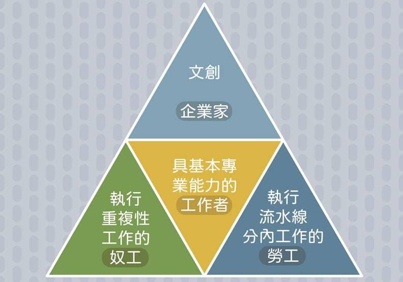 文創工作者類型圖。資料來源李立亨,遠見編輯部製圖
