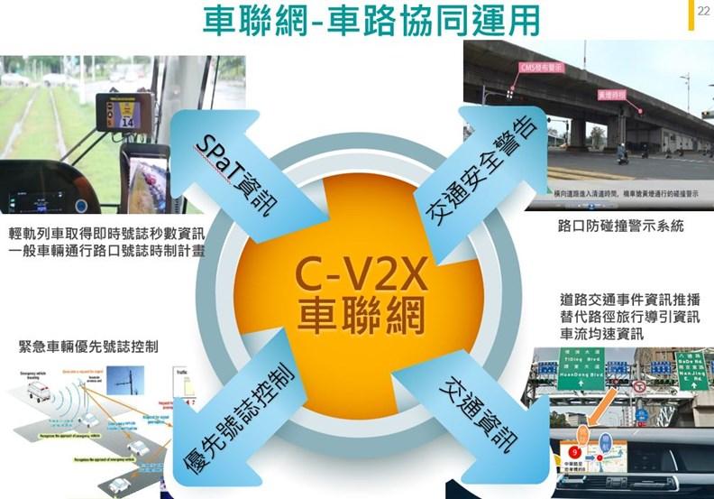 智慧路口包含許多車聯網先進技術。(資料來源:高雄市交通局)