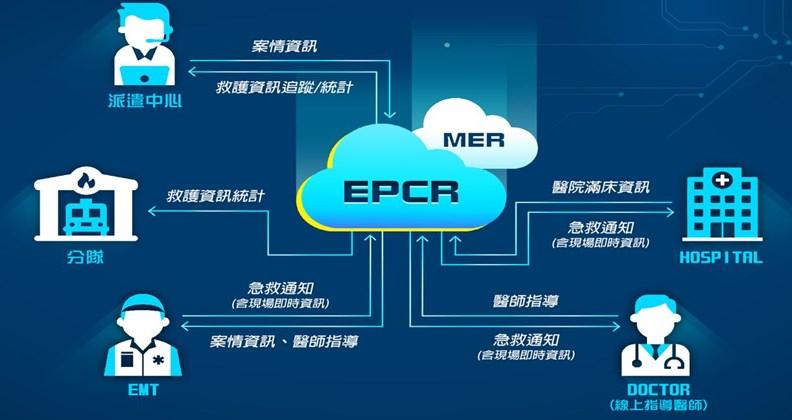 智慧雲端動態救護系統的設計架構。(資料來源:新北市消防局)