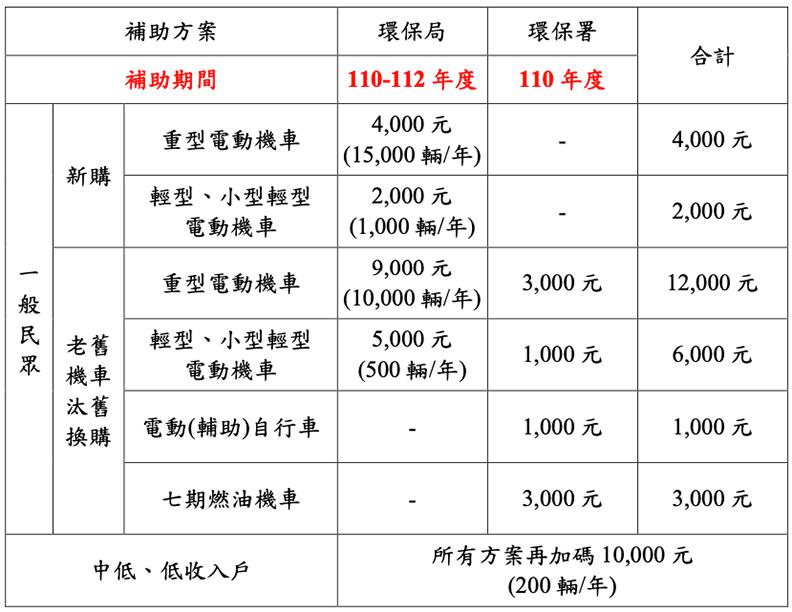 台北市宣布電動機車汰購方案提高到9千元,增加新購補助4千元。