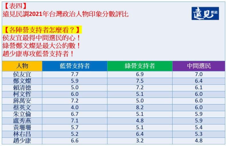 表四、各族群選民的評分。