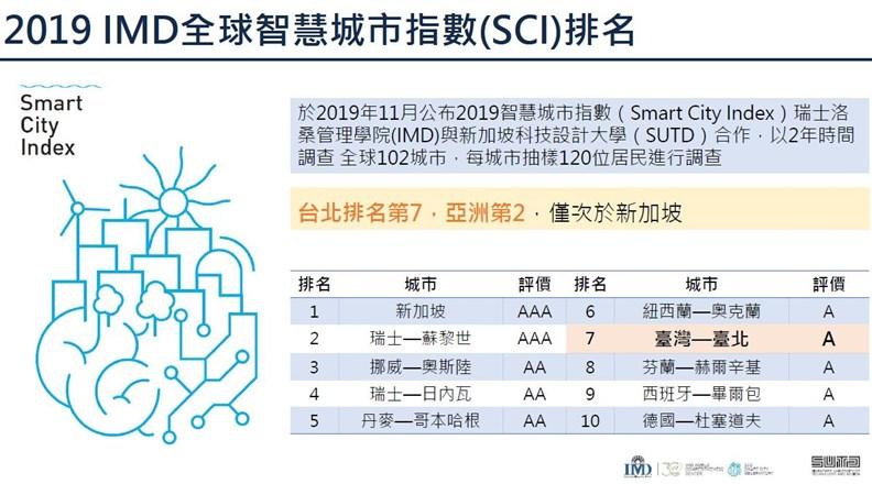 台北在洛桑管理學院(IMD)的「全球智慧城市指數」奪得佳績。資料來源:台北市政府