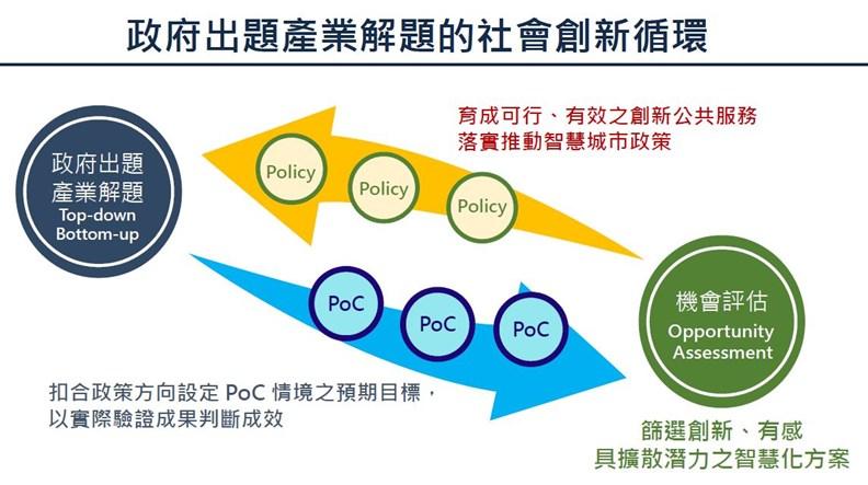 台北的推動思維,從以前的開放民間提案,轉為政府出題、懸賞解方。(資料來源:台北市政府)