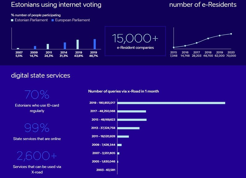 透過數位化服務,愛沙尼亞人幾乎可在網路搞定各種生活需求。資料來源:e-estonia.com