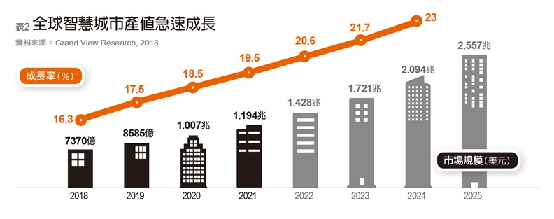 智慧城市是各界高度關注的龐大商機。