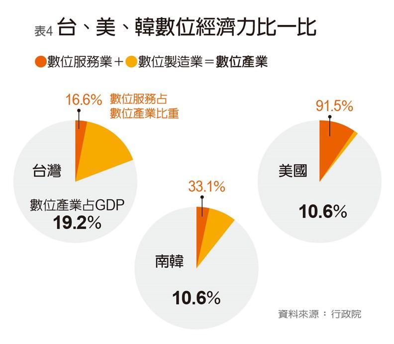 台灣目前的數位經濟相關產業,仍偏向硬體居多。