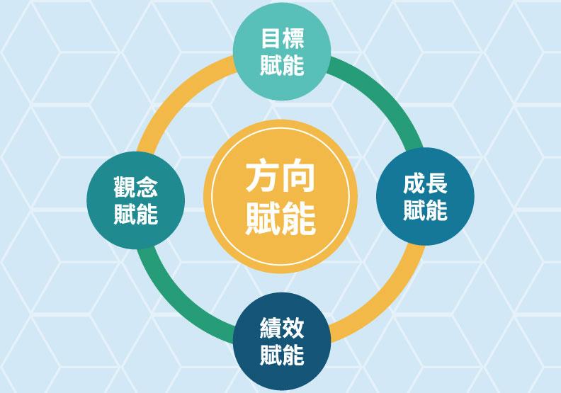 賦能有五個原則性要求,資料來源李立亨,遠見編輯部製圖。