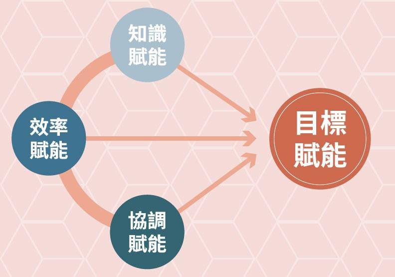 個人賦能的四個方向,李立亨提供,遠見編輯部製圖