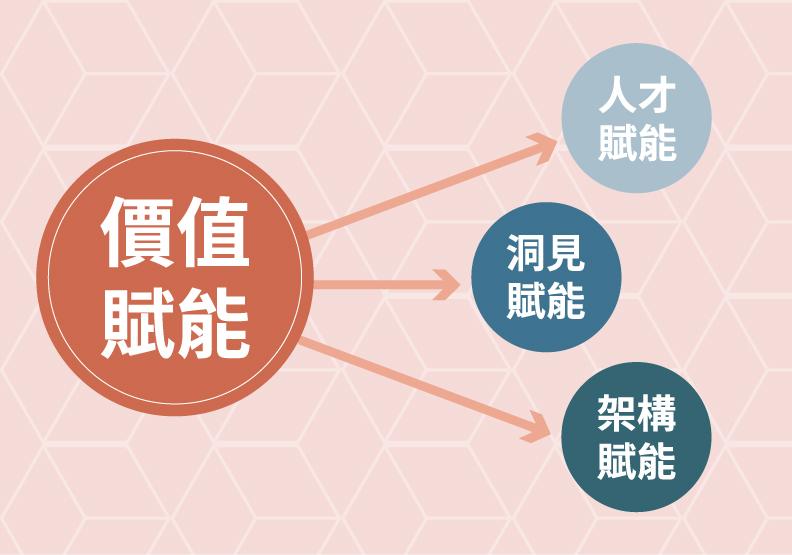 組織賦能的四個基本方向,李立亨提供,遠見編輯部製圖。