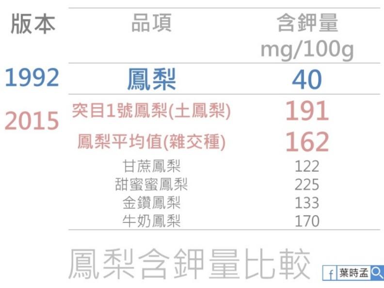 鳳梨含鉀量比較。取自照護線上