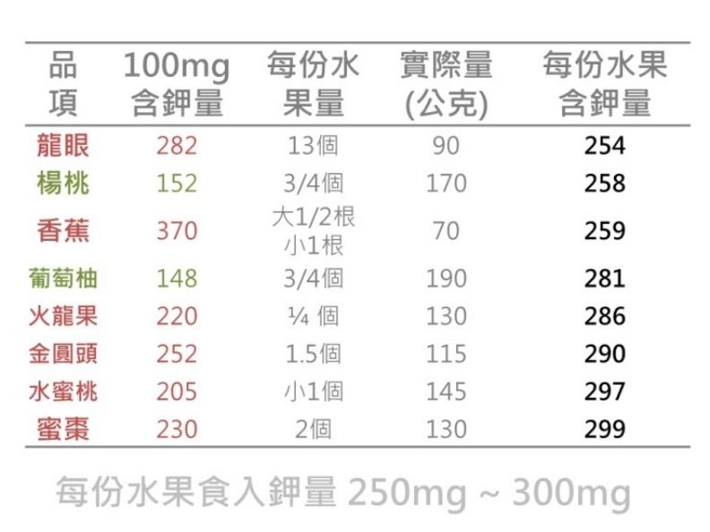 每份水果食入鉀量250mg~300mg。取自照護線上