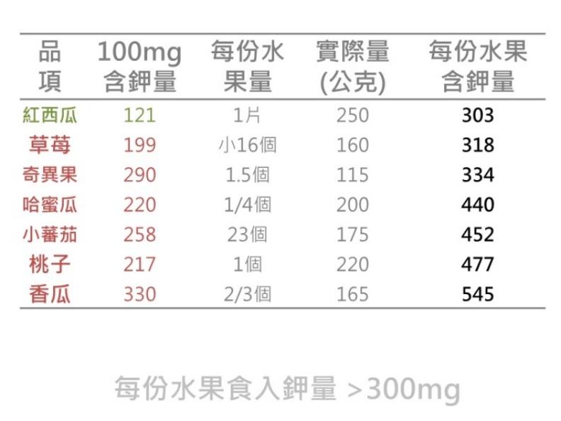 每份水果食入鉀量>300mg。取自照護線上