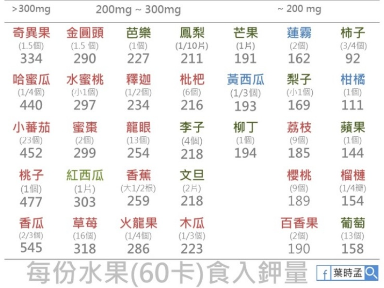 每份水果(60卡)食入鉀量。取自照護線上