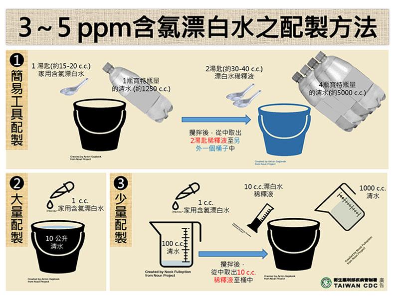 稀釋漂白水調配方式。(圖/中央流行疫情指揮中心提供)