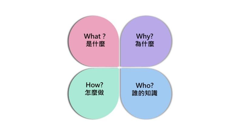知識經濟時代所需要的四個K(知道)。