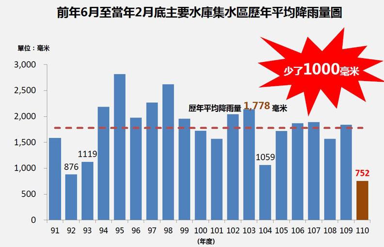 前年6月至當年2月底,主要水庫集水區歷年平均降雨量圖。