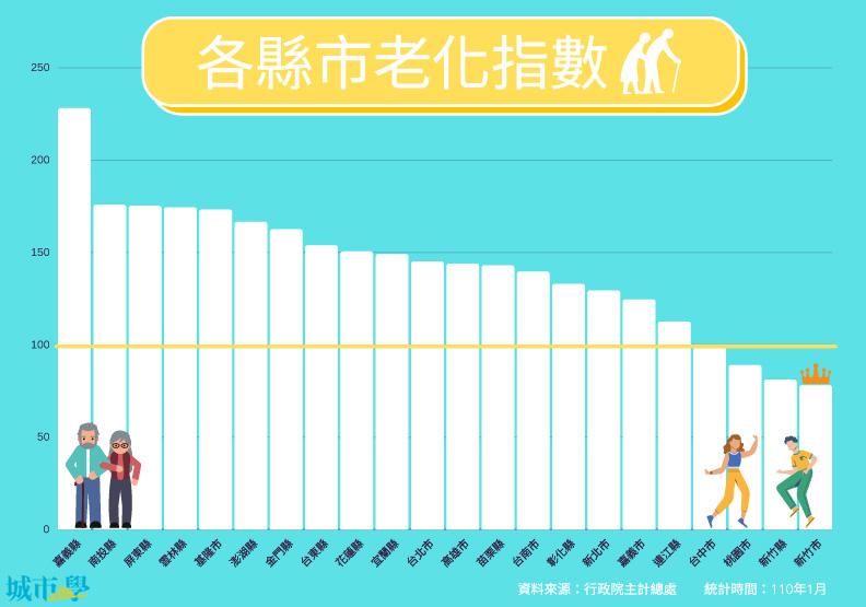各縣市老化指數。