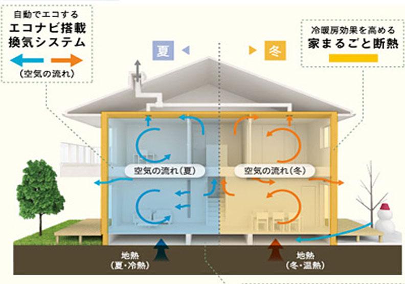 日本新建案在意節能,松下新聞稿提供。
