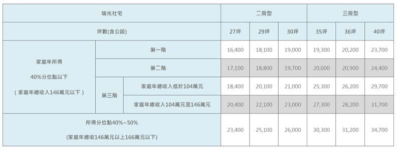 內湖瑞光社宅開放招租,圖片取自台北市都發局。