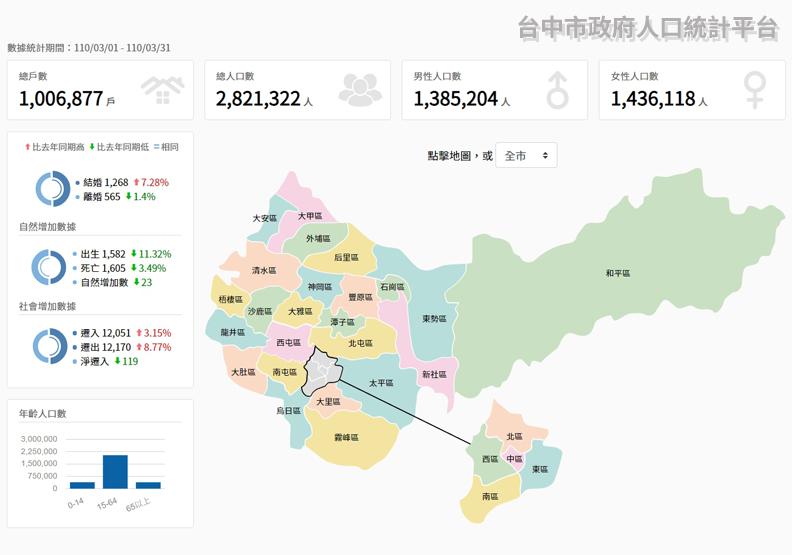 台中市的人口已經突破282萬,圖片取自台中市政府民政局。