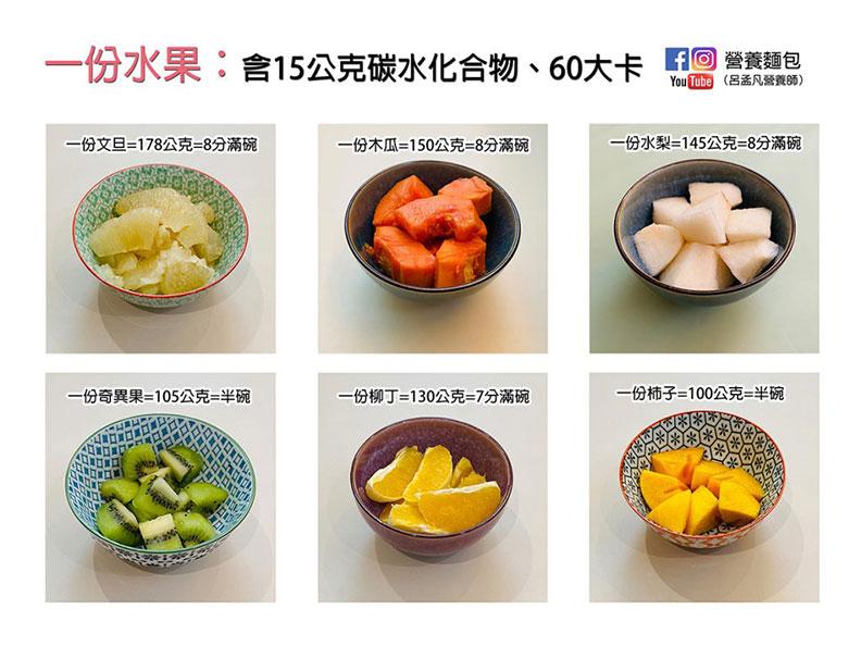一份水果:含15公克碳水化合物、60大卡。取自營養麵包