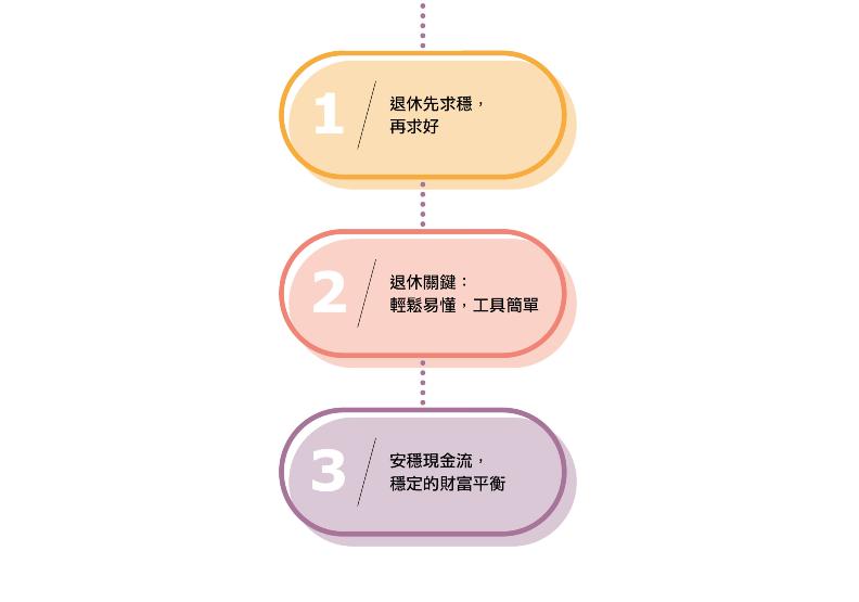 享富樂退三要素。