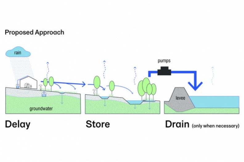 以前,紐奧良的防洪方法是盡可能把水排出城市,Waggonner & Ball 則提議,應多設計蓄洪設施,讓水自然蒸散或是滲透到地底成為地下水,直到有需要才動用抽水措施。圖片取自Waggonner & Ball