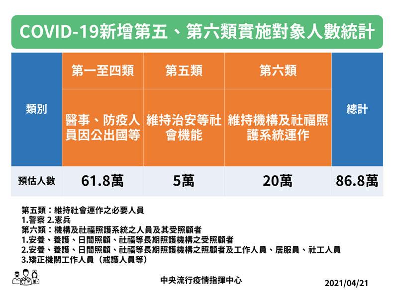 COVID-19新增第五、第六類實施對象人數統計。中央流行疫情指揮中心提供