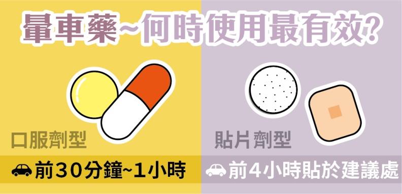 暈車藥何時使用最有效?取自食品藥物管理署藥物食品安全週報