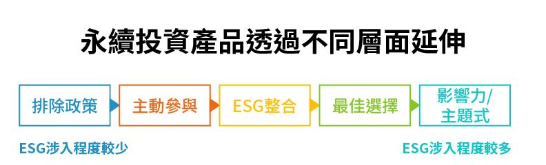 永續投資產品透過不同層面延伸。