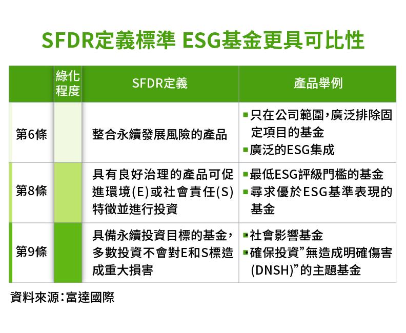 SFDR定義標準 ESG基金更具可比性。