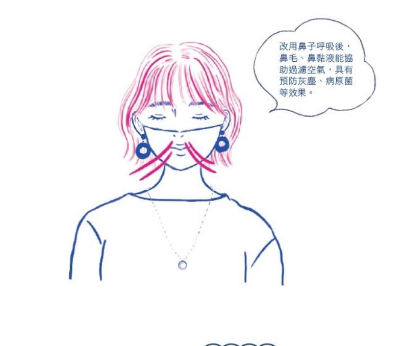 用鼻子慢慢呼吸,示意圖。方言文化提供
