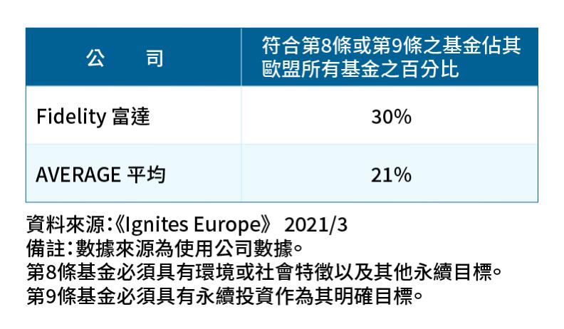 資產管理公司永續基金比例一覽表。