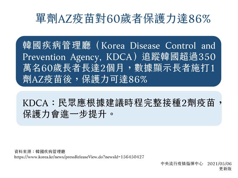 單劑AZ疫苗對60歲者保護力達86%。中央流行疫情指揮中心提供