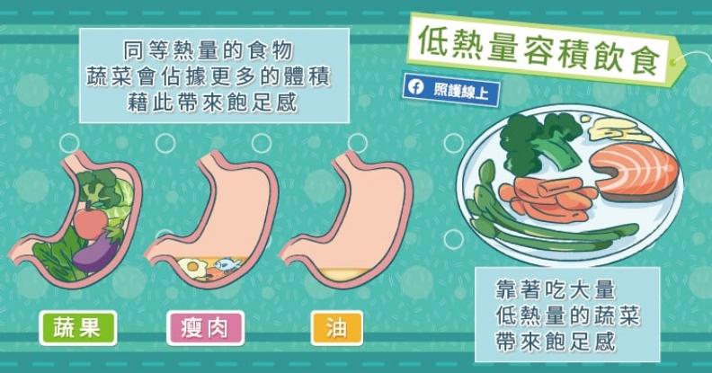低熱量容積飲食。取自照護線上