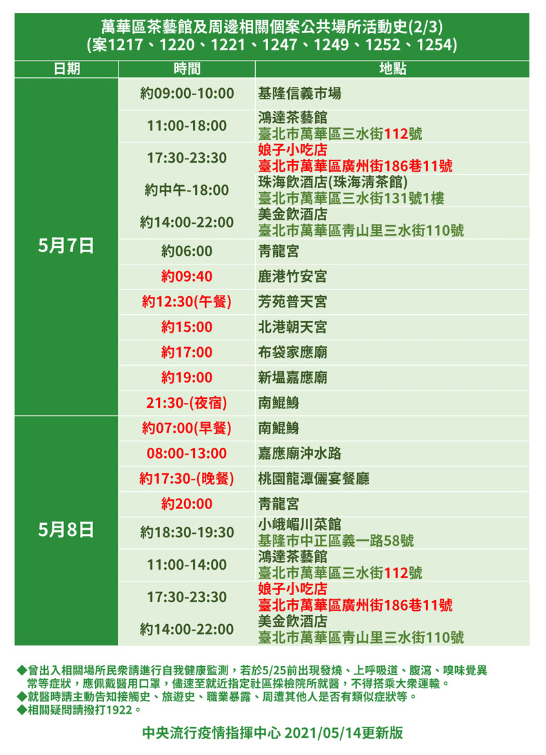萬華區茶藝館及周邊相關個案公共場所活動史。中央流行疫情指揮中心提供