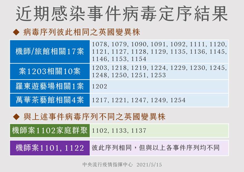 近期感染事件的病毒定序結果。圖片來源:中央疫情指揮中心