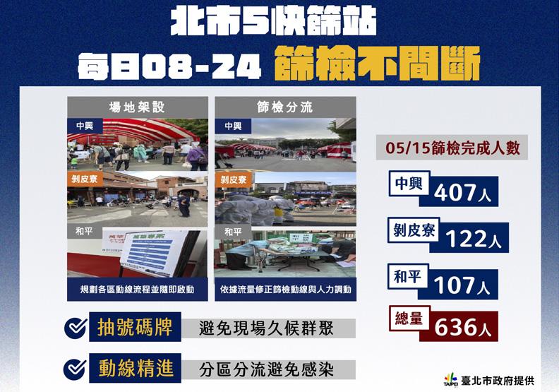 台北市快篩站的篩檢情形,台北市政府提供。