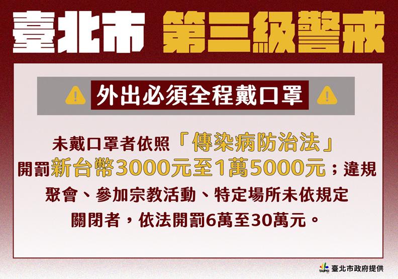 外出不戴口罩將開罰,台北市政府提供。