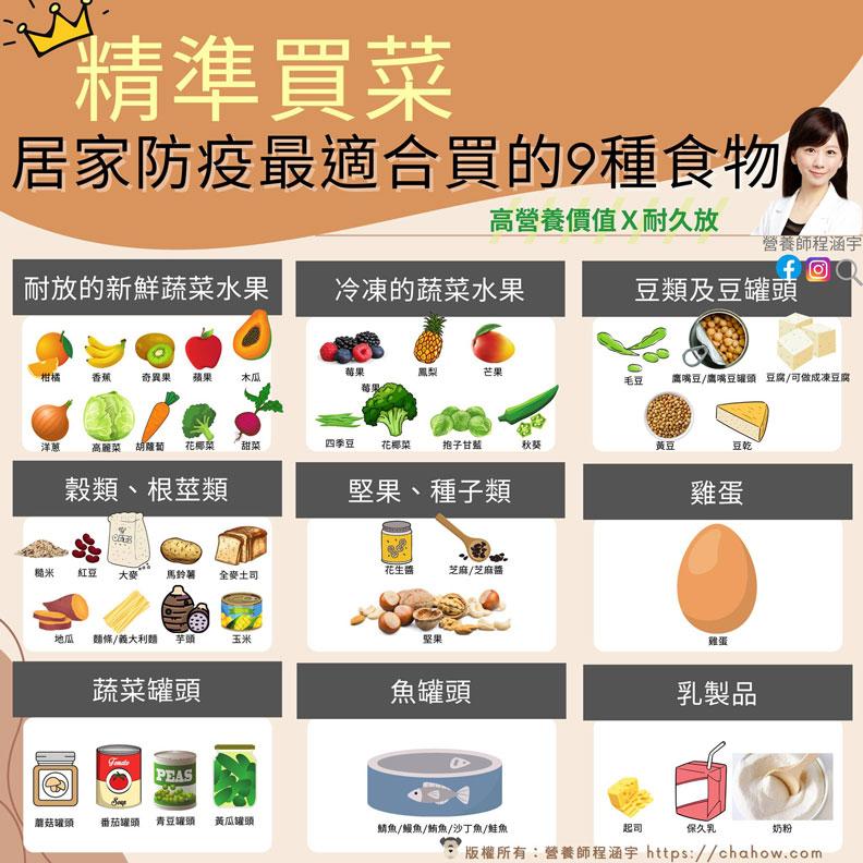 精準買菜,「居家防疫期間最適合買的9種食物」。程涵宇營養師提供