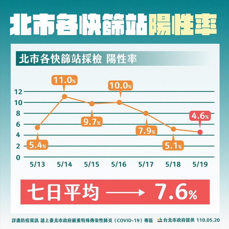 台北市快篩站的陽性率下降,台北市政府提供。