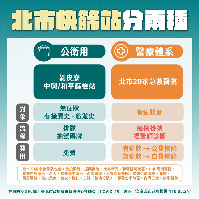無症狀者堅持快篩,需要自費,台北市政府提供。
