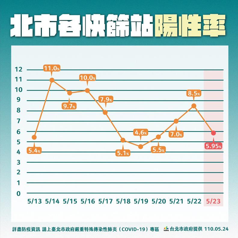 台北市各快篩站陽性率,台北市政府提供。
