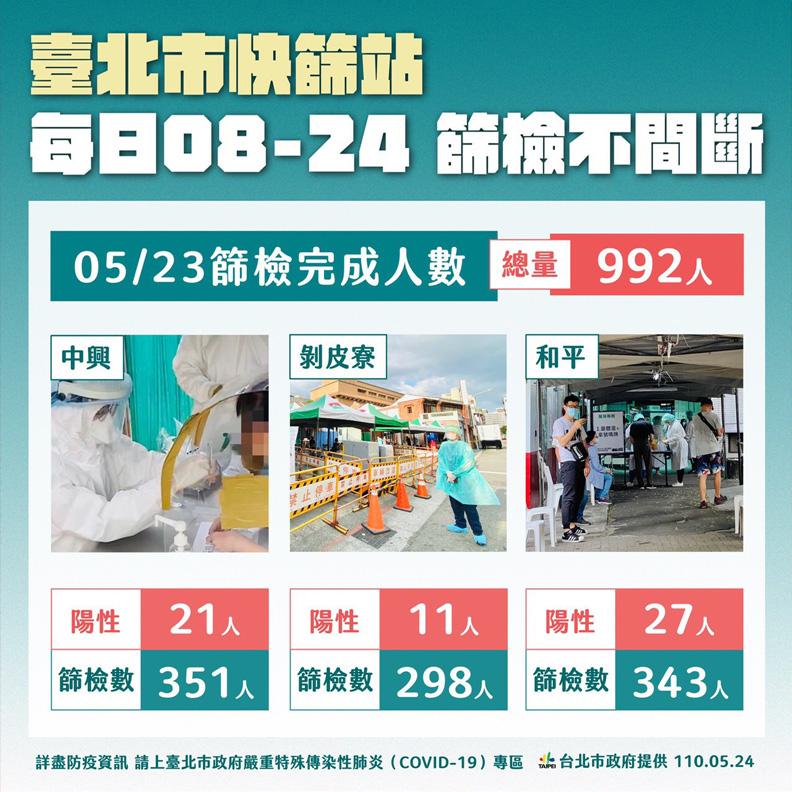 台北市3快篩站篩23日篩檢量,台北市政府提供。