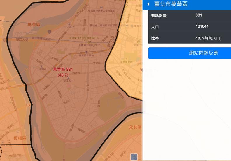 萬華區人口為18萬1,044人,確診881人,每萬人口確診率為48.7。取自台灣 COVID-19 本土病例地圖。