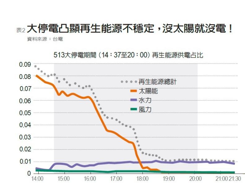 再生能源不穩定。