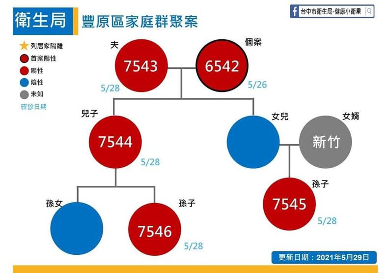 台中市政府提供。