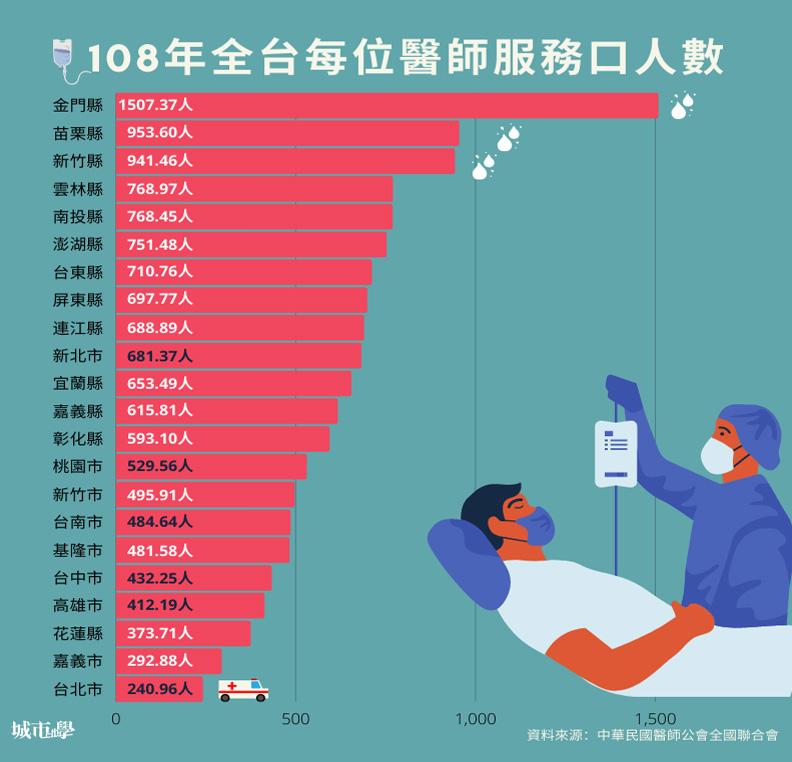 資料取自中華民國醫師公會國聯合會。