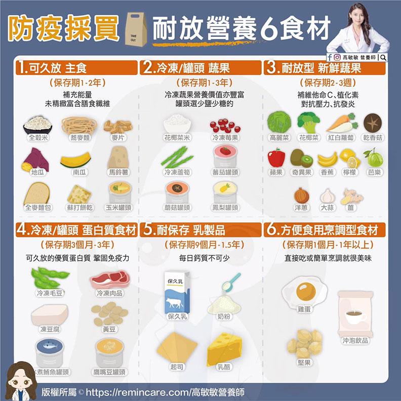 防疫採買耐放營養6食材。高敏敏營養師提供